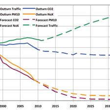 Click to view: Historic and forecast road traffic and vehicle emissions in England. Source: NTM 2011, DfT Statistics, NAEI