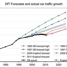 Click to View: DfT Forecasts and actual Car growth. (Source: calculated by Mitchell, Stokes, Goodwin, IAM Motoring Facts, from DfT original sources)