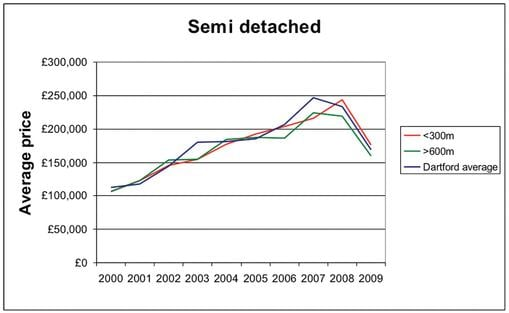 Figure two–graph of the average semi-detached properties