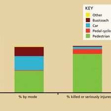 Proportion of children travelling by mode compared to proportion of casualties by mode