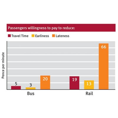 Passengers appear prepared to pay considerably more to improve reliability then reduce overall travel time