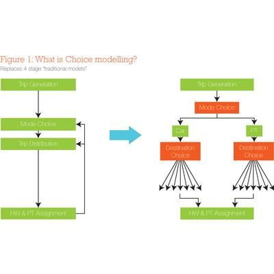 Choice modelling: what is it, why is it better, and how does it work?