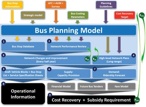 Bus planning from a modelling approach