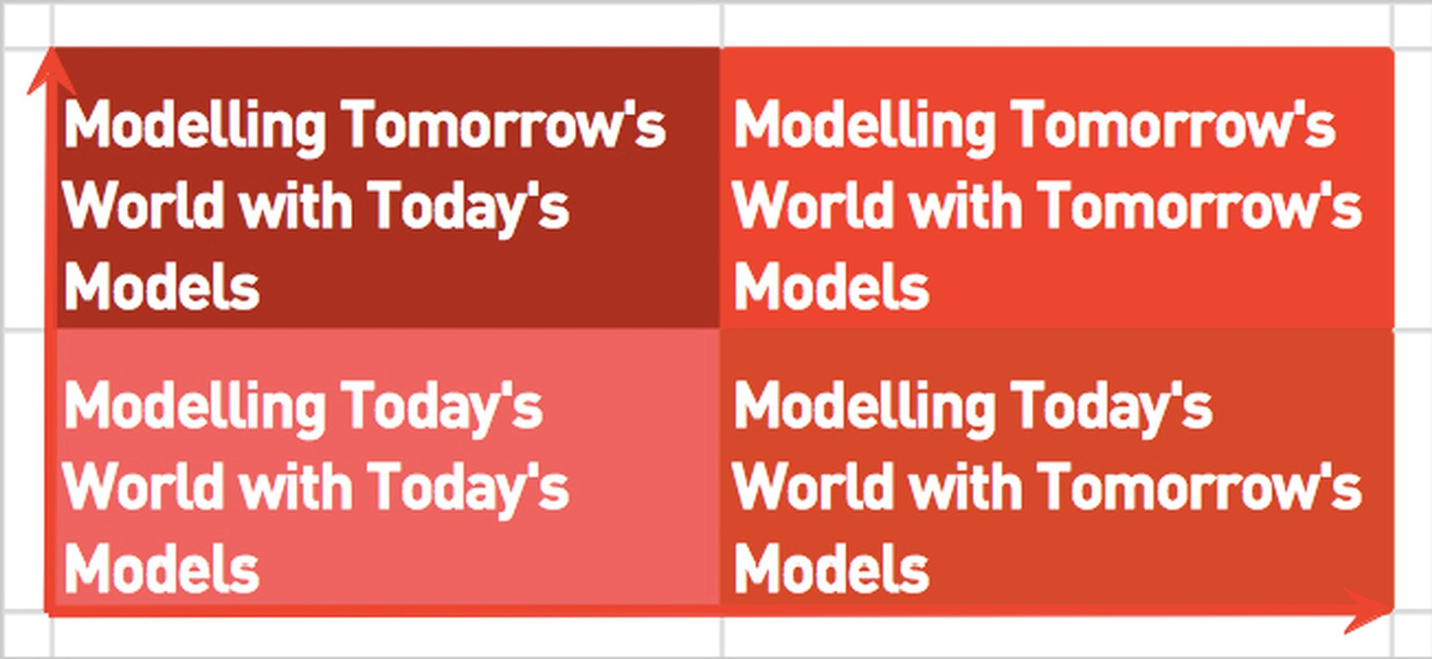 Modelling Tomorrow's World: four perspectives