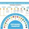 Investment in greener, more sustainable transport essential for achieving Sustainable Development Goals, says UN