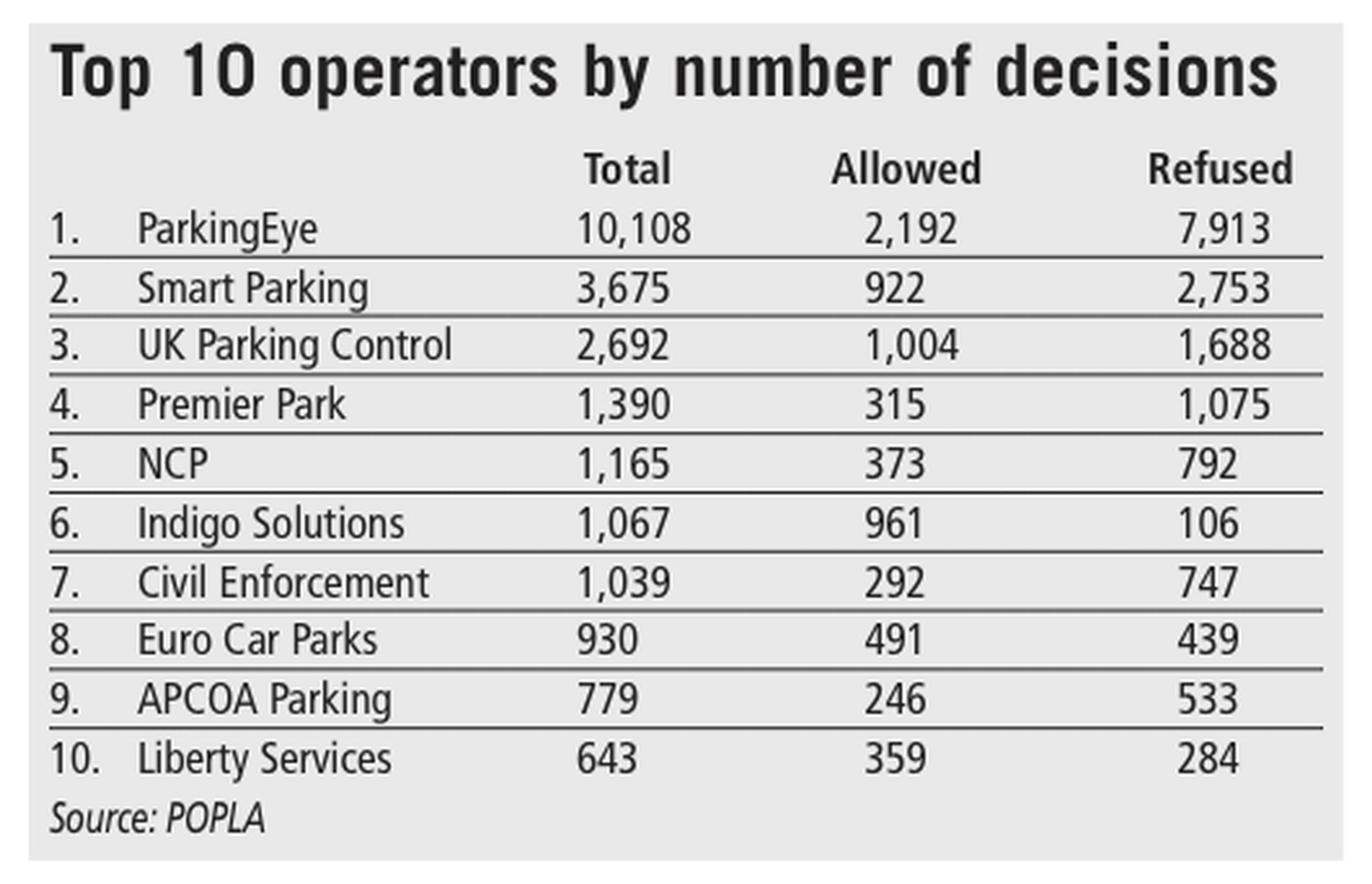 Parking Companies Win 65 6 Of Private Land Appeals Heard By
