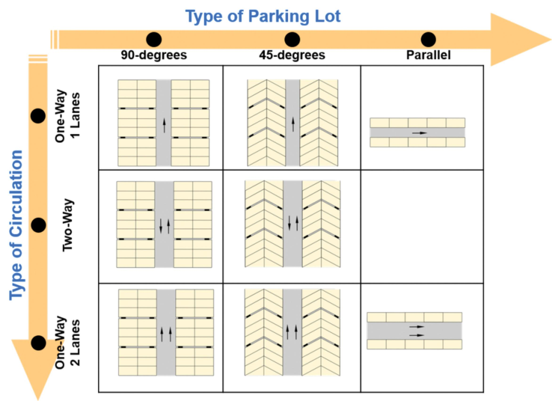 Parking Simulation: A New Approach To Parking Design