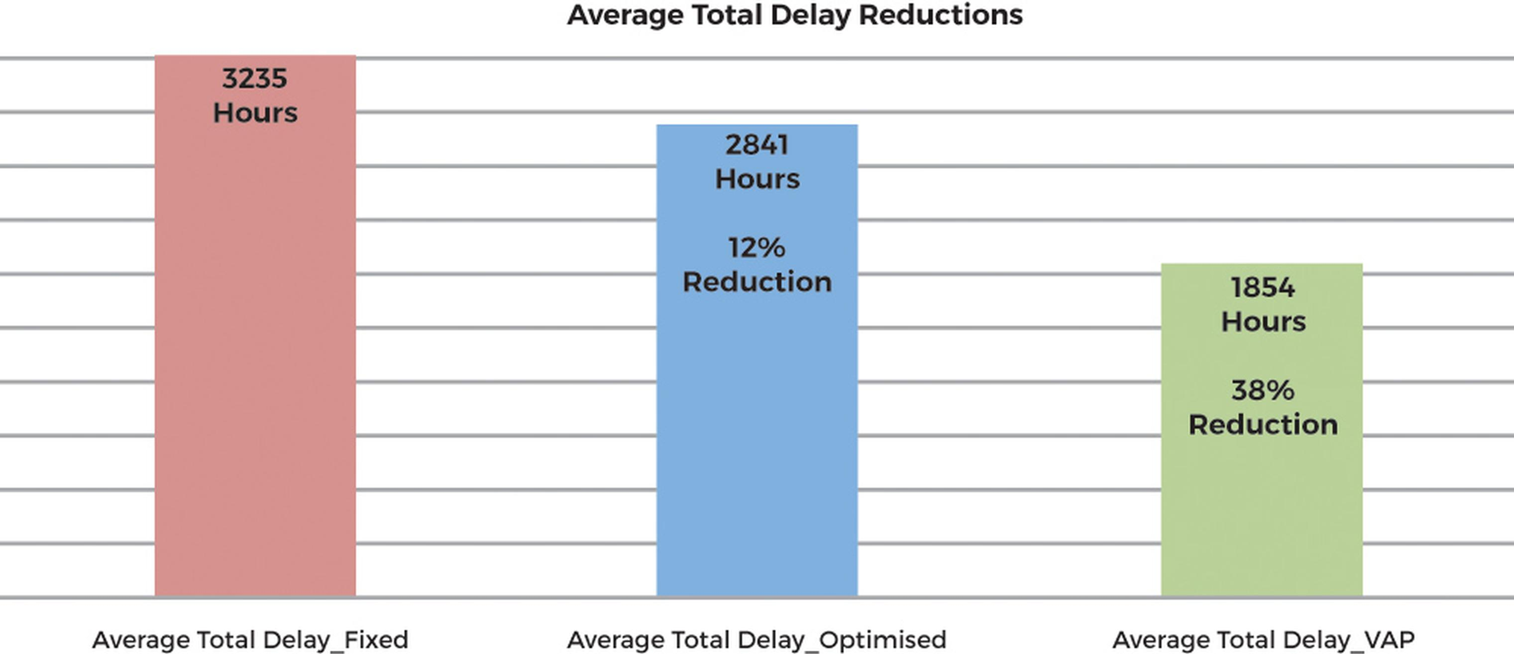 Figure 2: Average Total Systemwide Delay Reductions