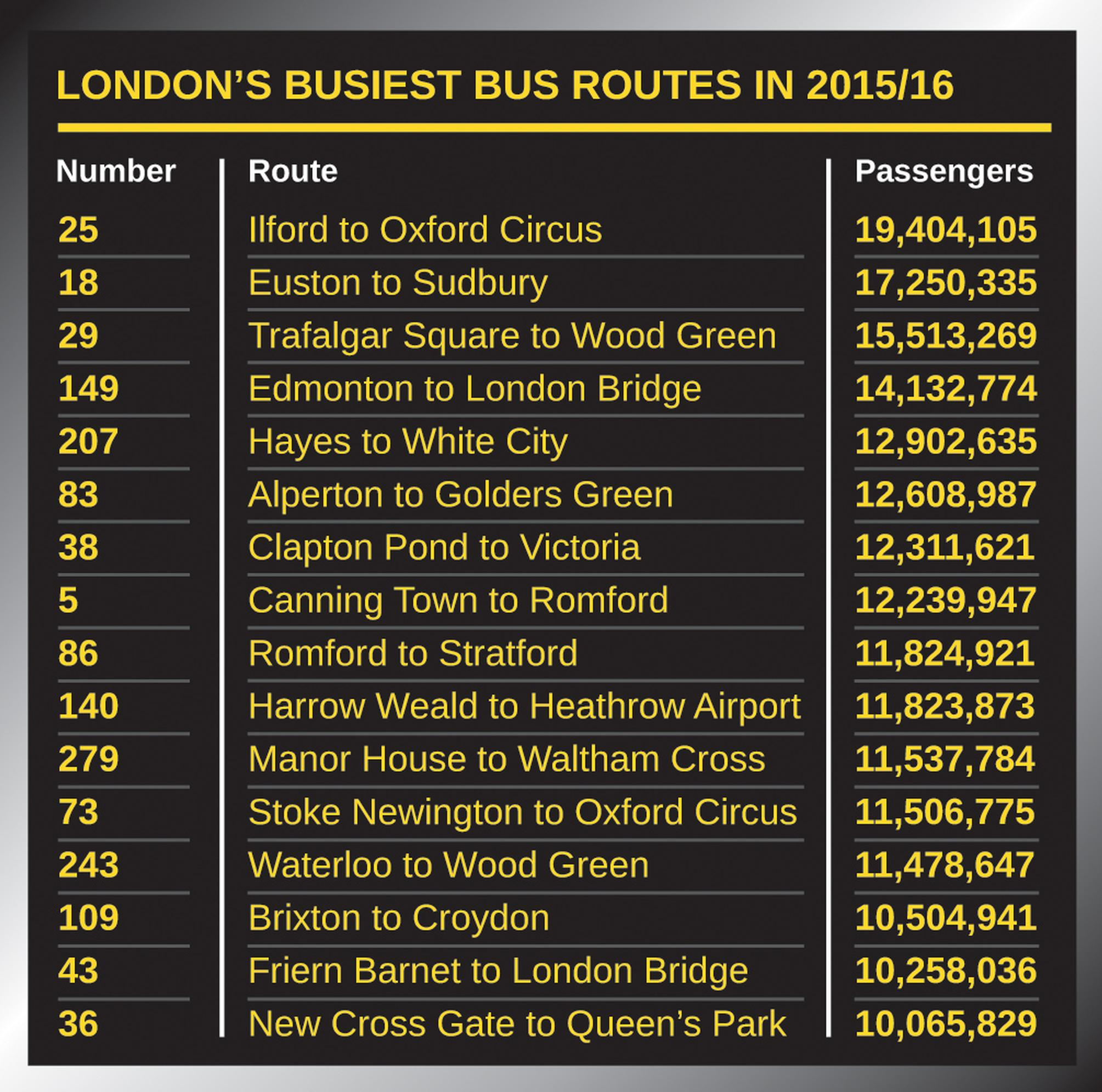 The No 25 London S Busiest Bus Route