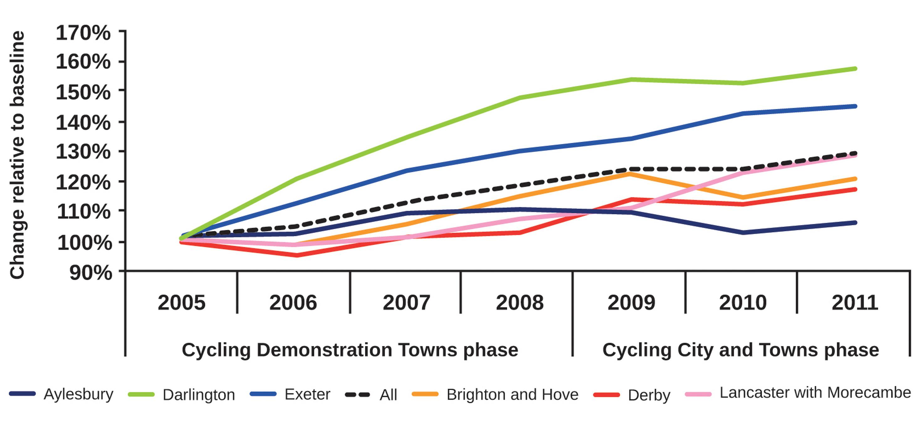 Long-term investment in cycling does deliver results