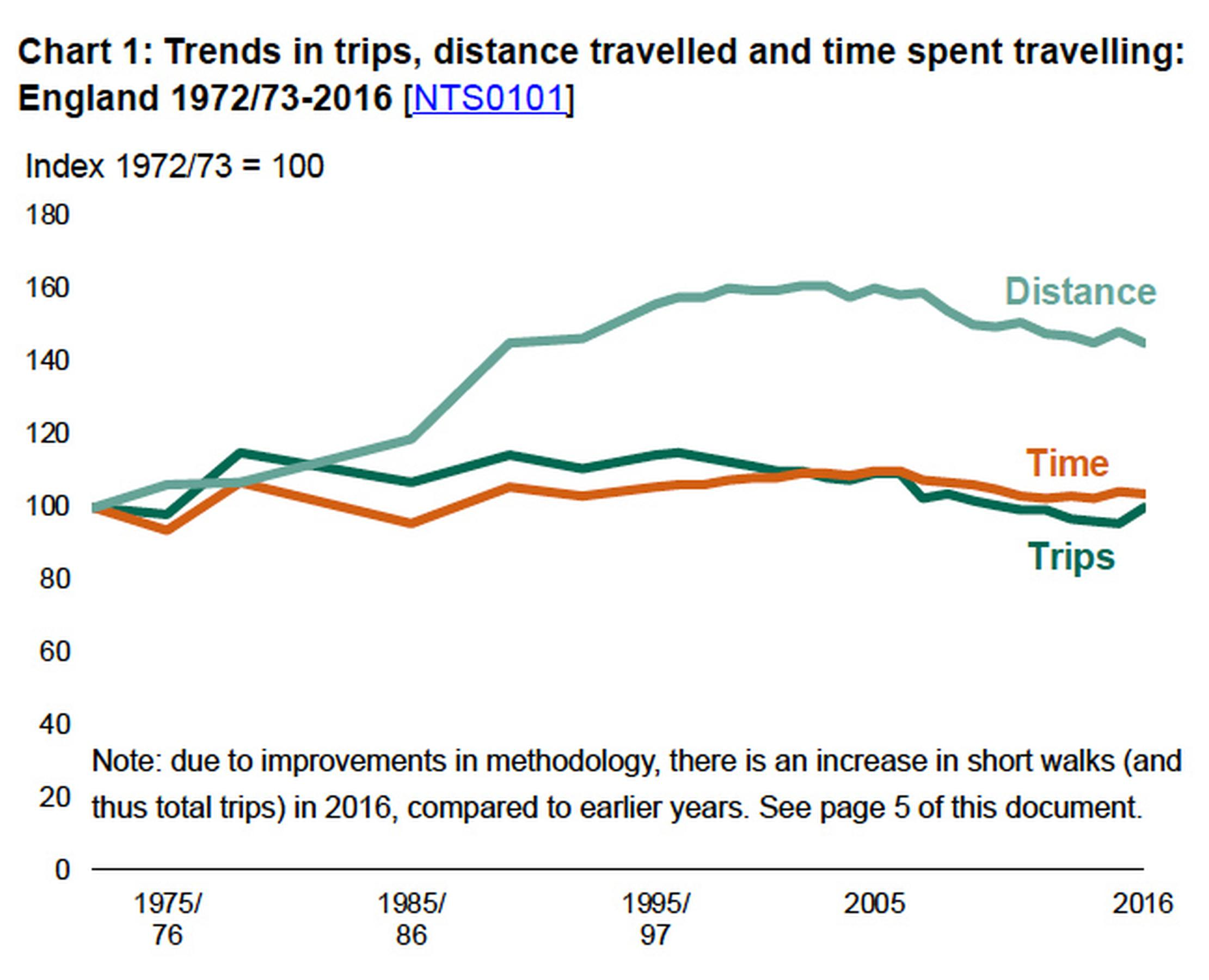 Ten percent drop in average distance travelled since 2002
