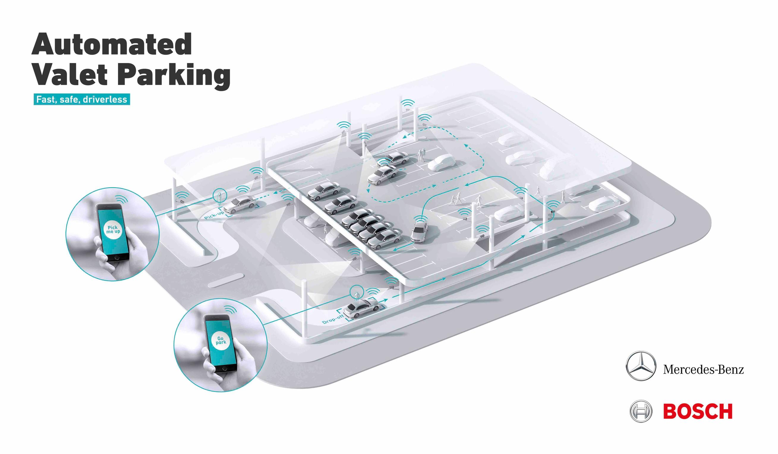 Schematic of the Daimler-Bosch Automated Valet Parking concept