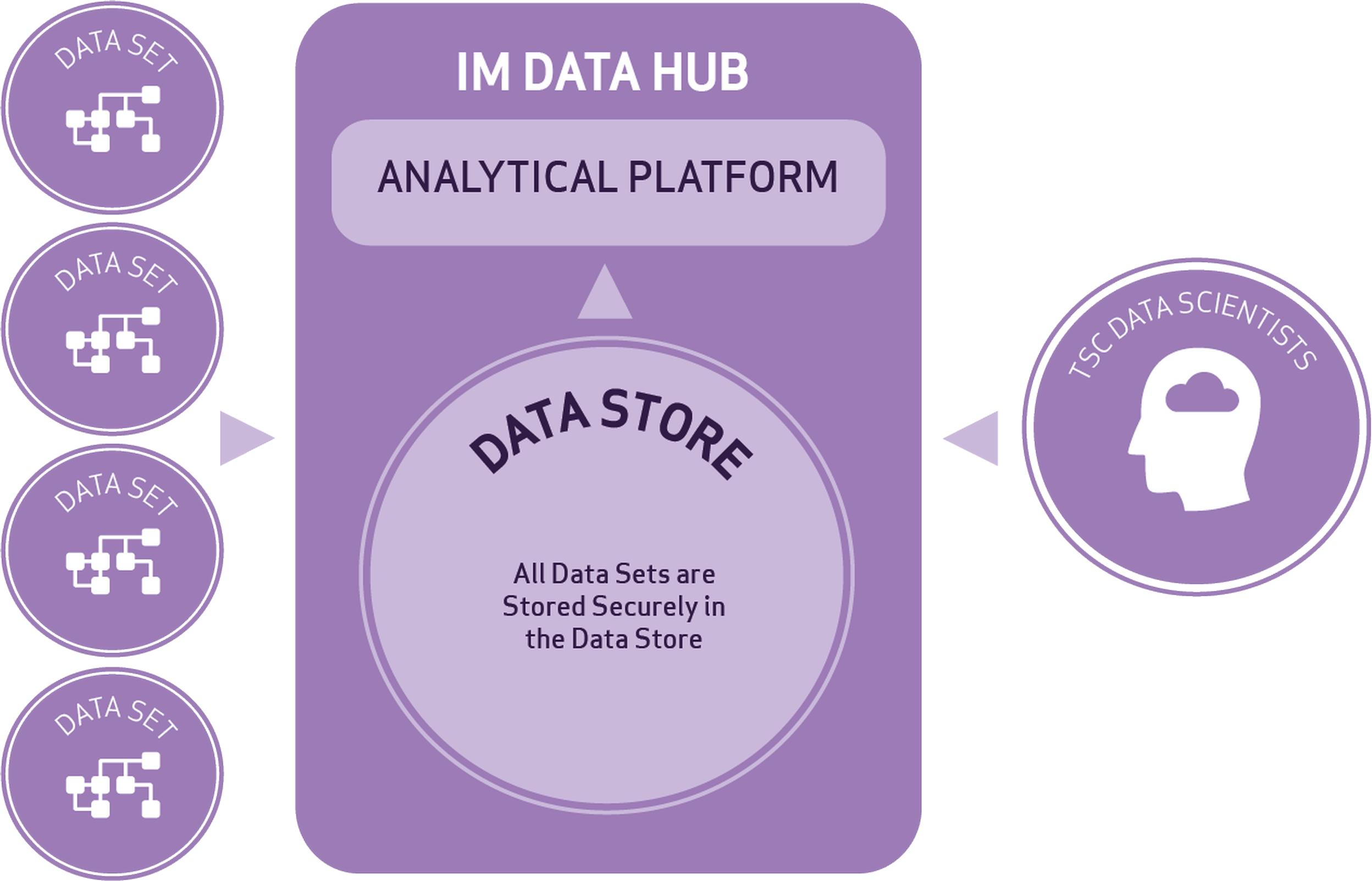 How the Intelligent Mobility Data Hub works