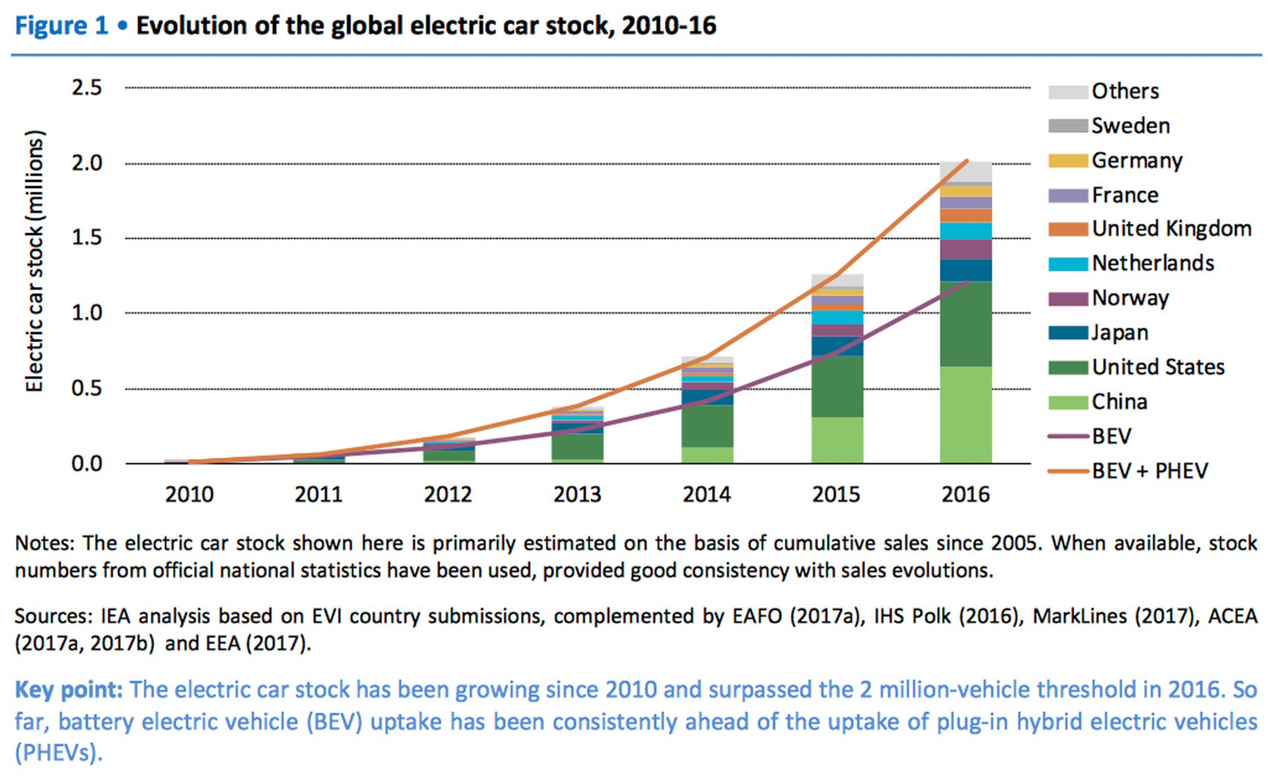 Global electric car stock 2010 - 2016