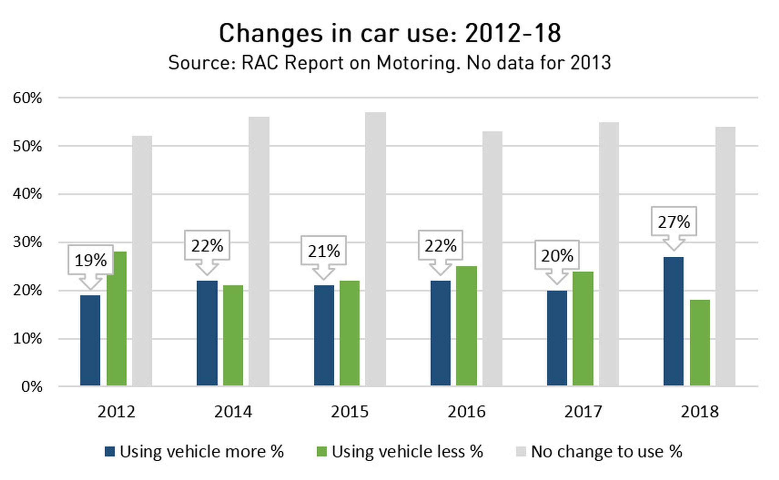 The RAC found the percentage of drivers whose car use has increased in the last year rose for the first time in four years. In 2018, 27% of motorists say they are using their cars more than the year before