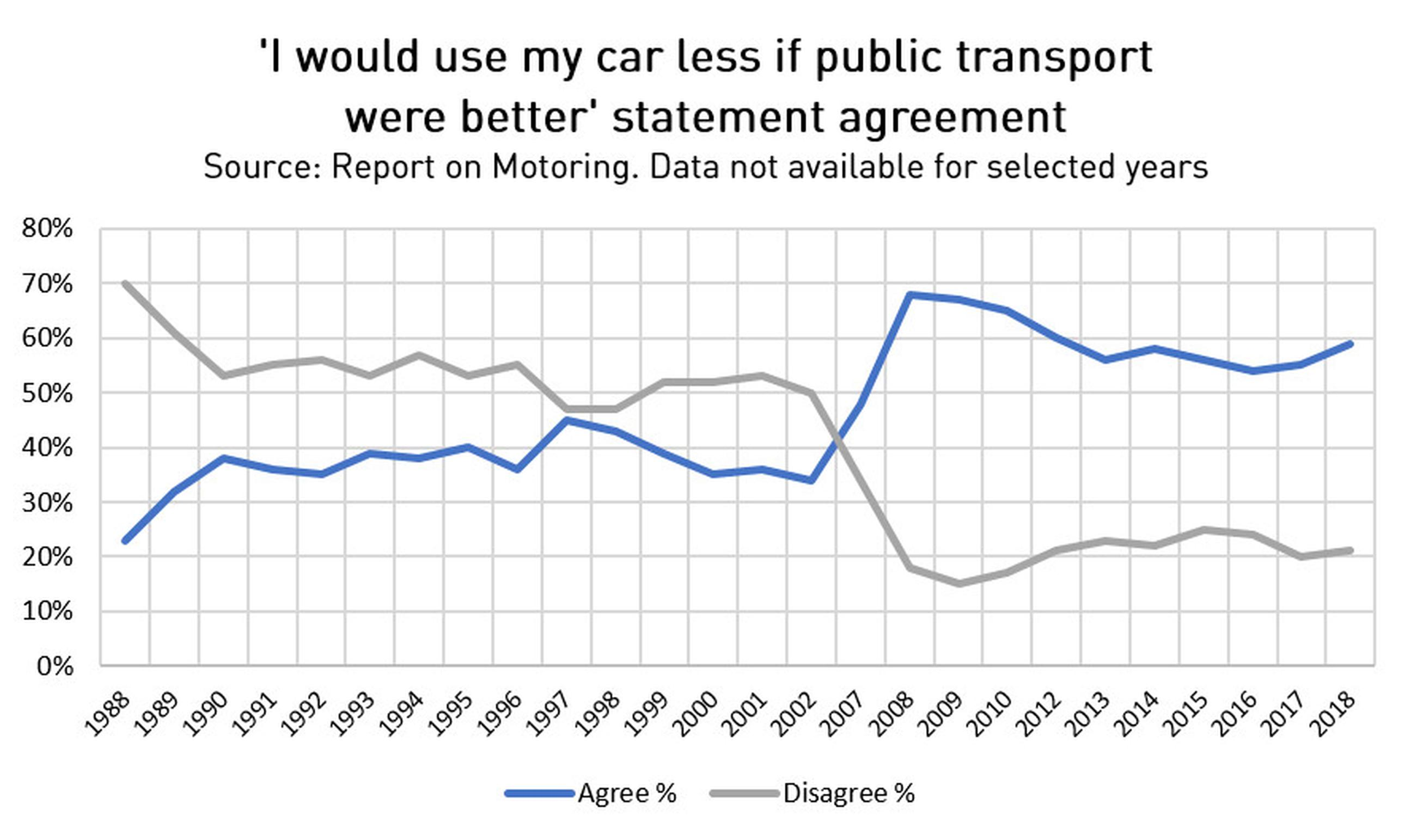 Some 44% said they found fares too high (a figure rising to 62% among young drivers aged 17-24) while
