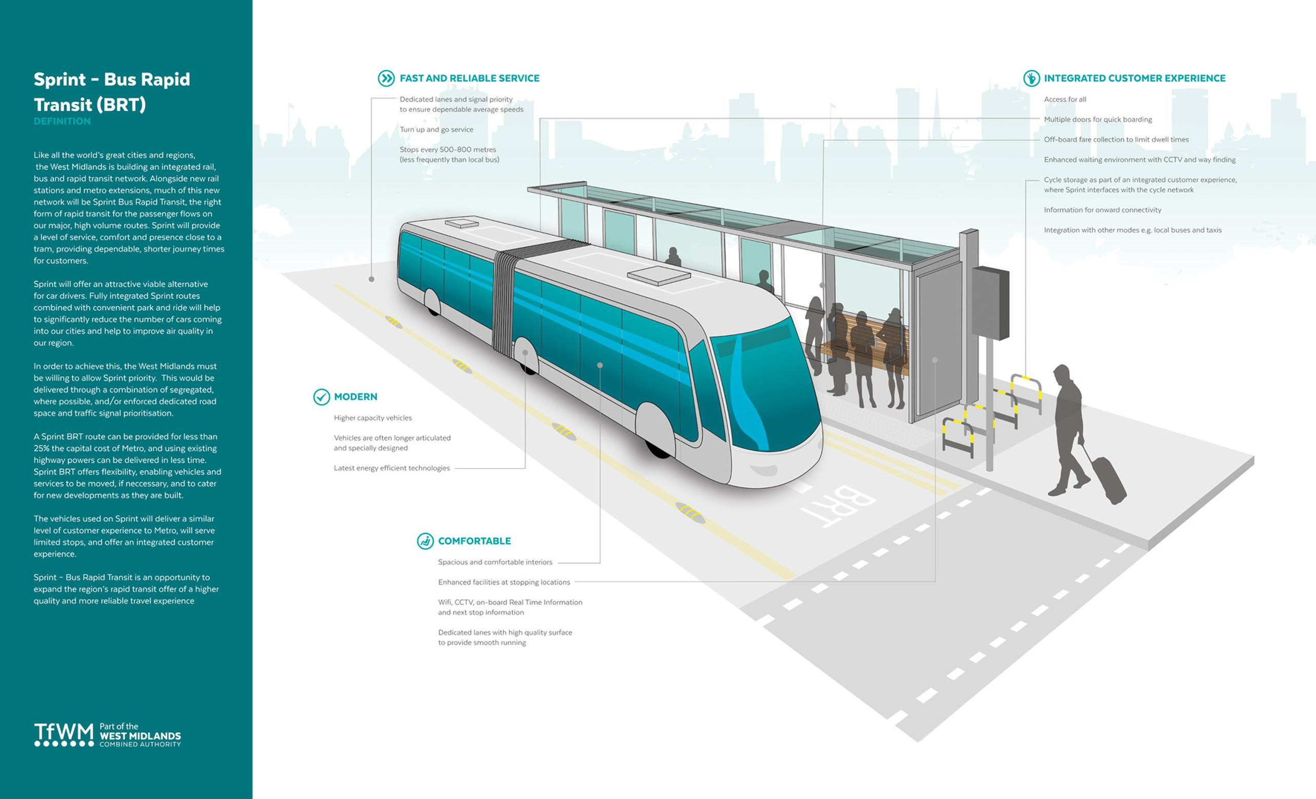Transport for West Midlands infographic highlighting the benefits of the Sprint rapid transit system, due to begin operation in 2022