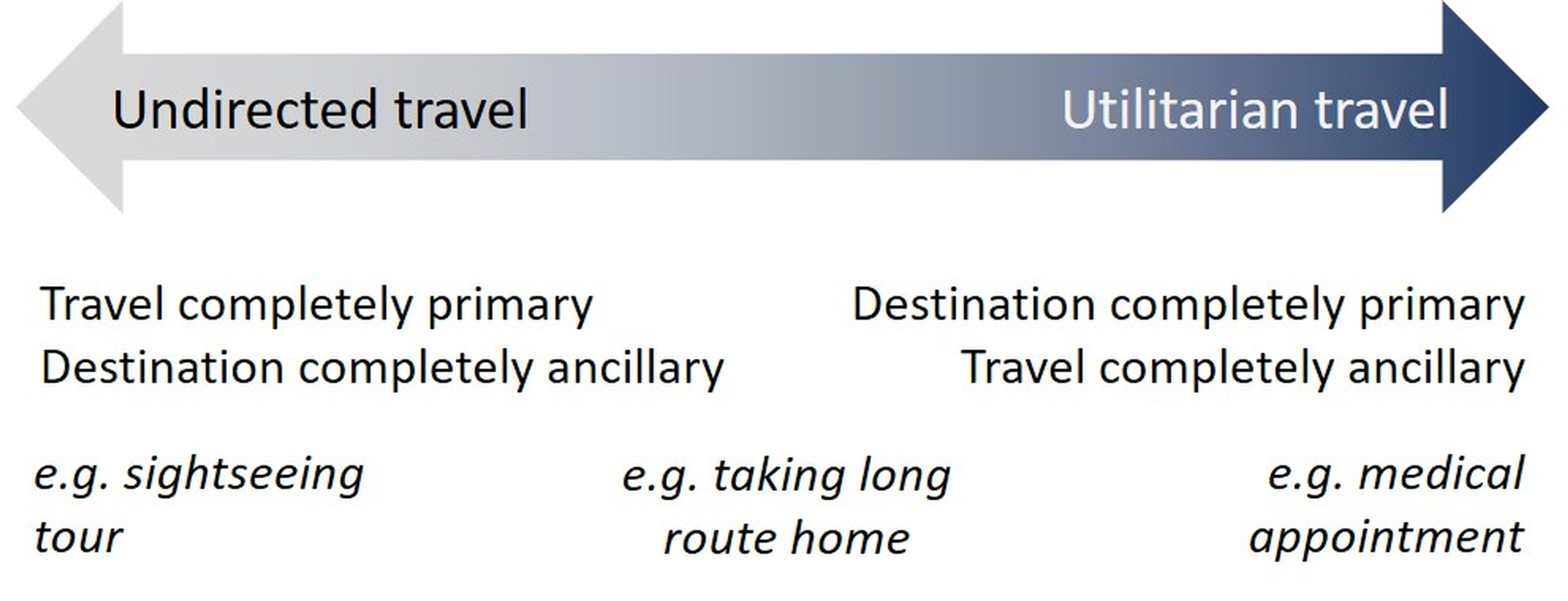 A continuum between utilitarian and 'undirected' travel (modified from Mokhtarian & Salomon, 2001)