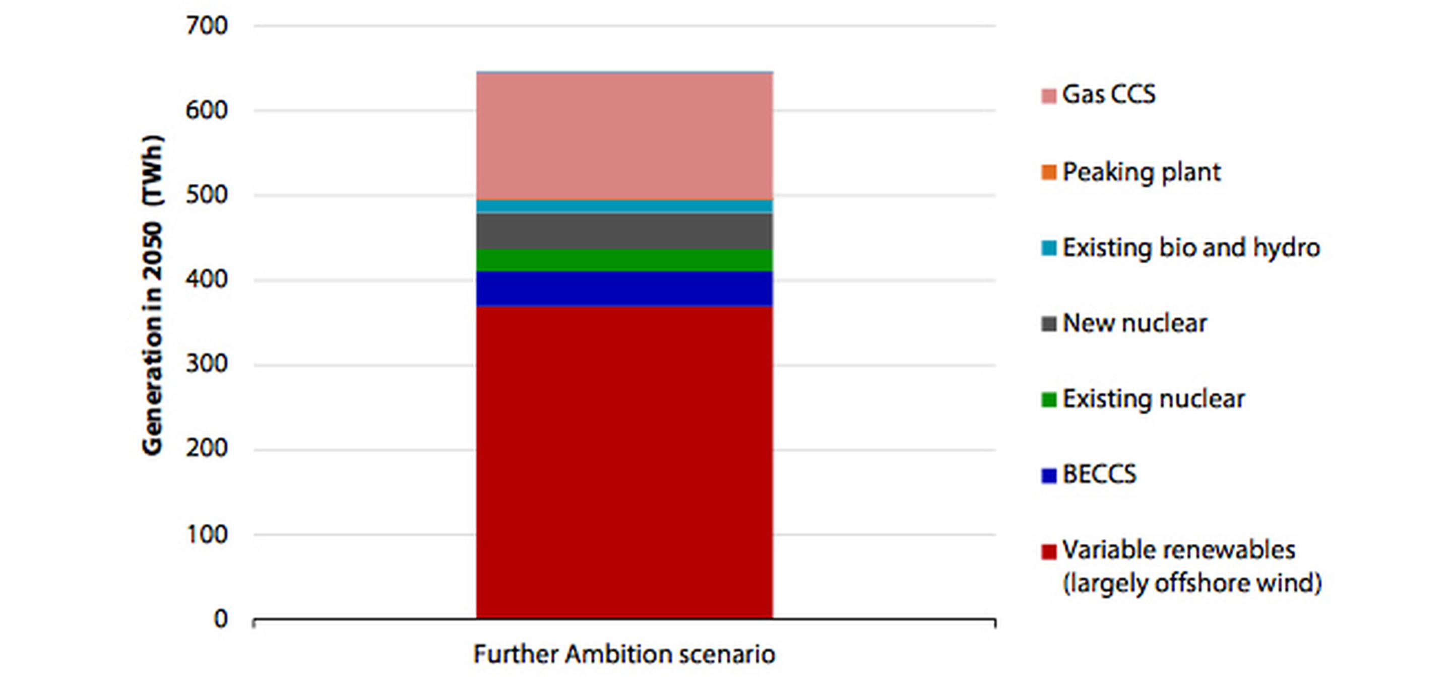 The CCC's illustrative generation mix for its Further Ambition scenario low carbon power system, 2050
