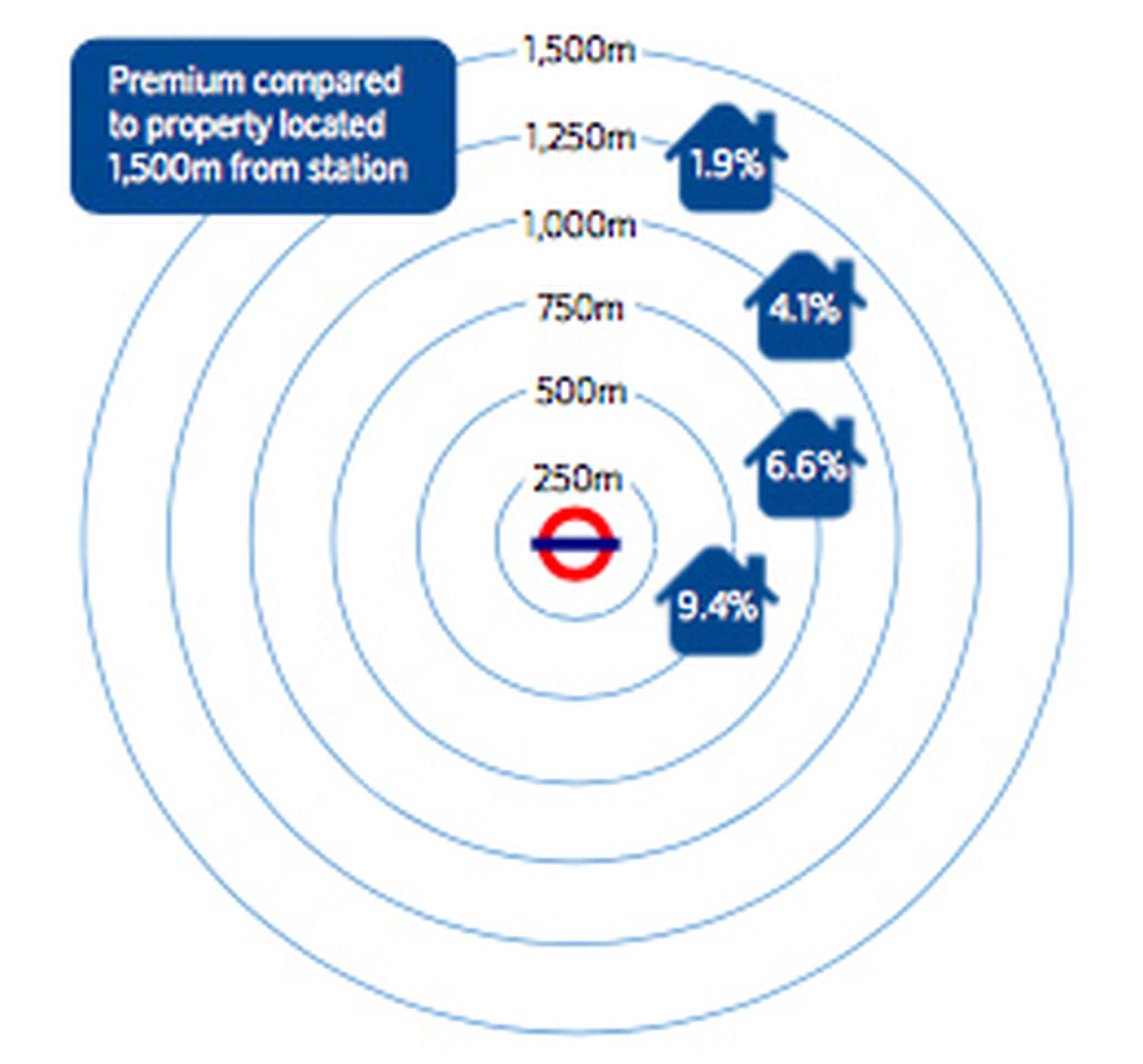 A house 500 metres away from a London station is worth 9.4 per cent more than a comparable house 1.5km from the station