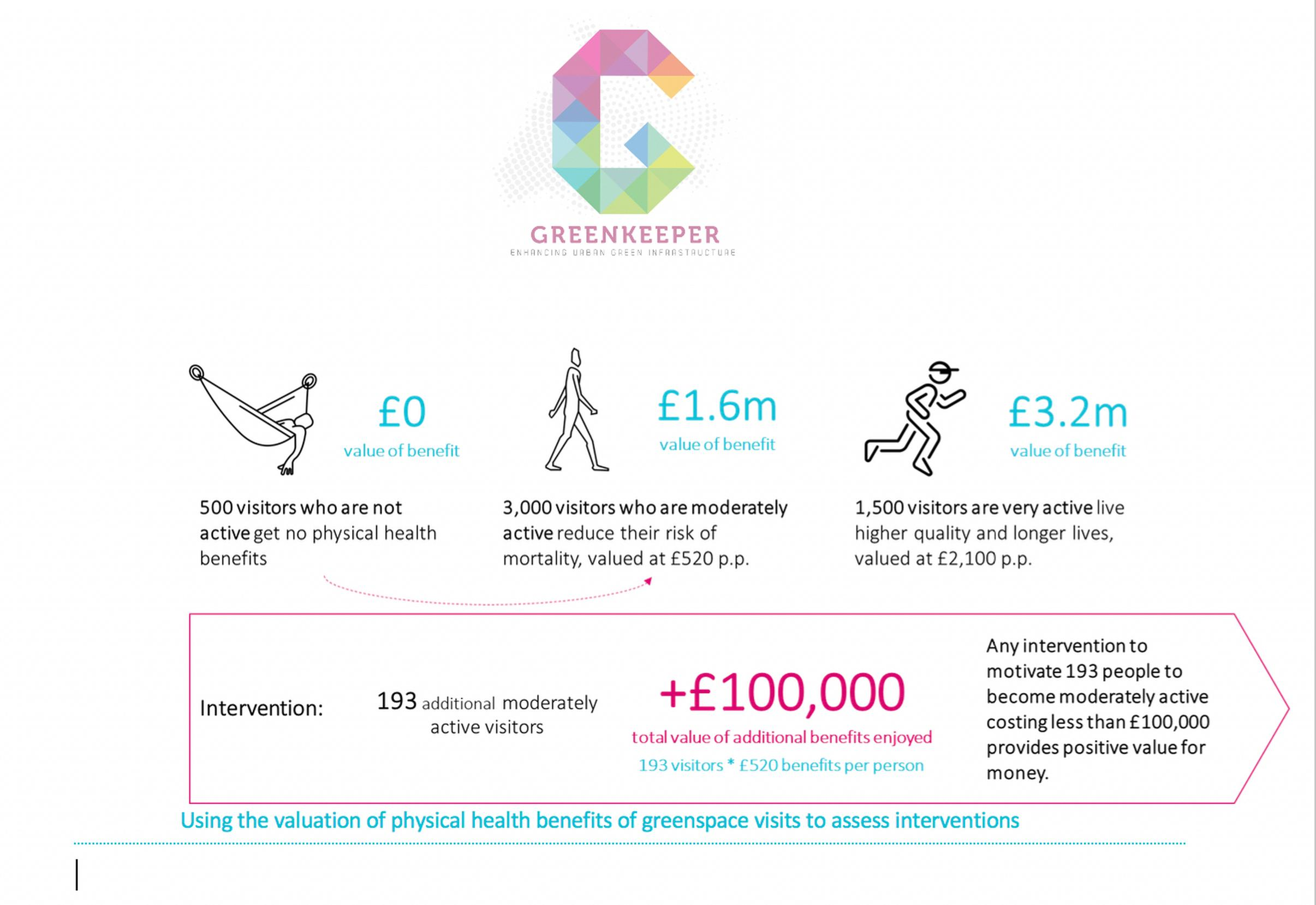 Using the valuation of physical health benefits of green space visits to assess interventions. Source: Vivid Economics