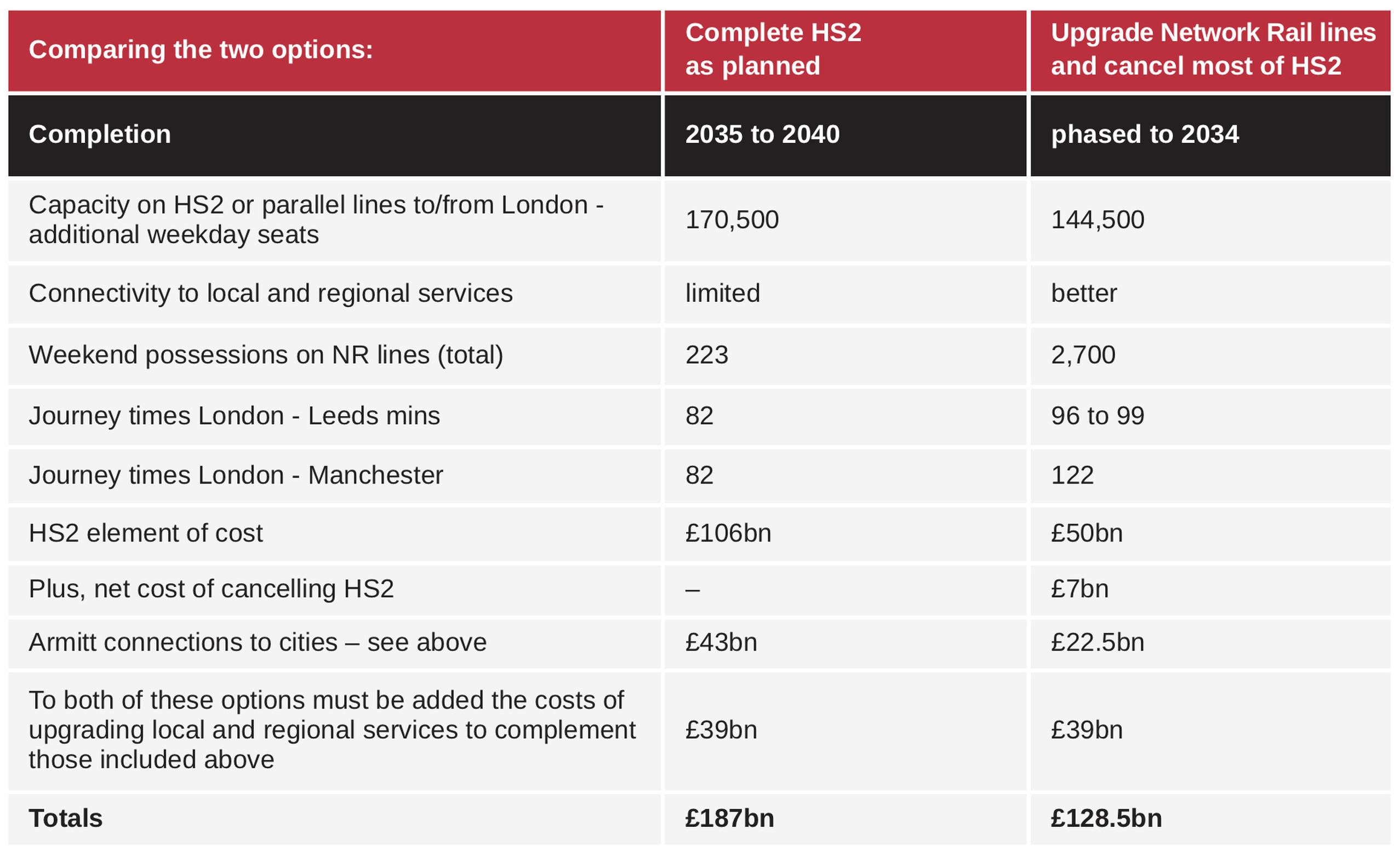 Axe HS2 and upgrade existing lines instead, says Berkeley