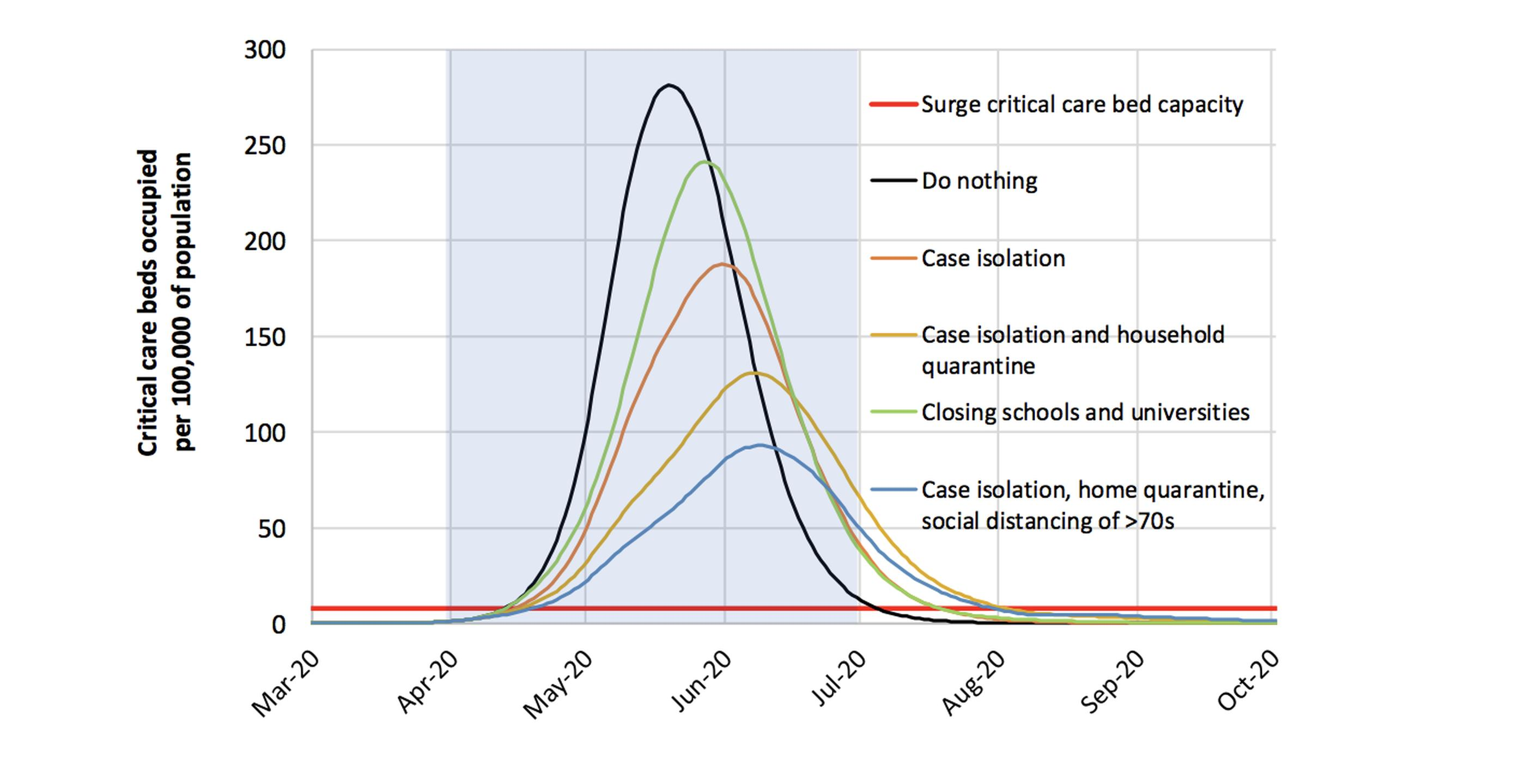 Mitigation strategy scenarios for GB showing critical care (ICU) bed requirements. The black line shows the unmitigated epidemic. The green line shows a mitigation strategy incorporating closure of schools and universities; orange line shows case isolation; yellow line shows case isolation and household quarantine; and the blue line shows case isolation, home quarantine and social distancing of those aged over 70. The blue shading shows the 3-month period in which these interventions are assumed to remain in place