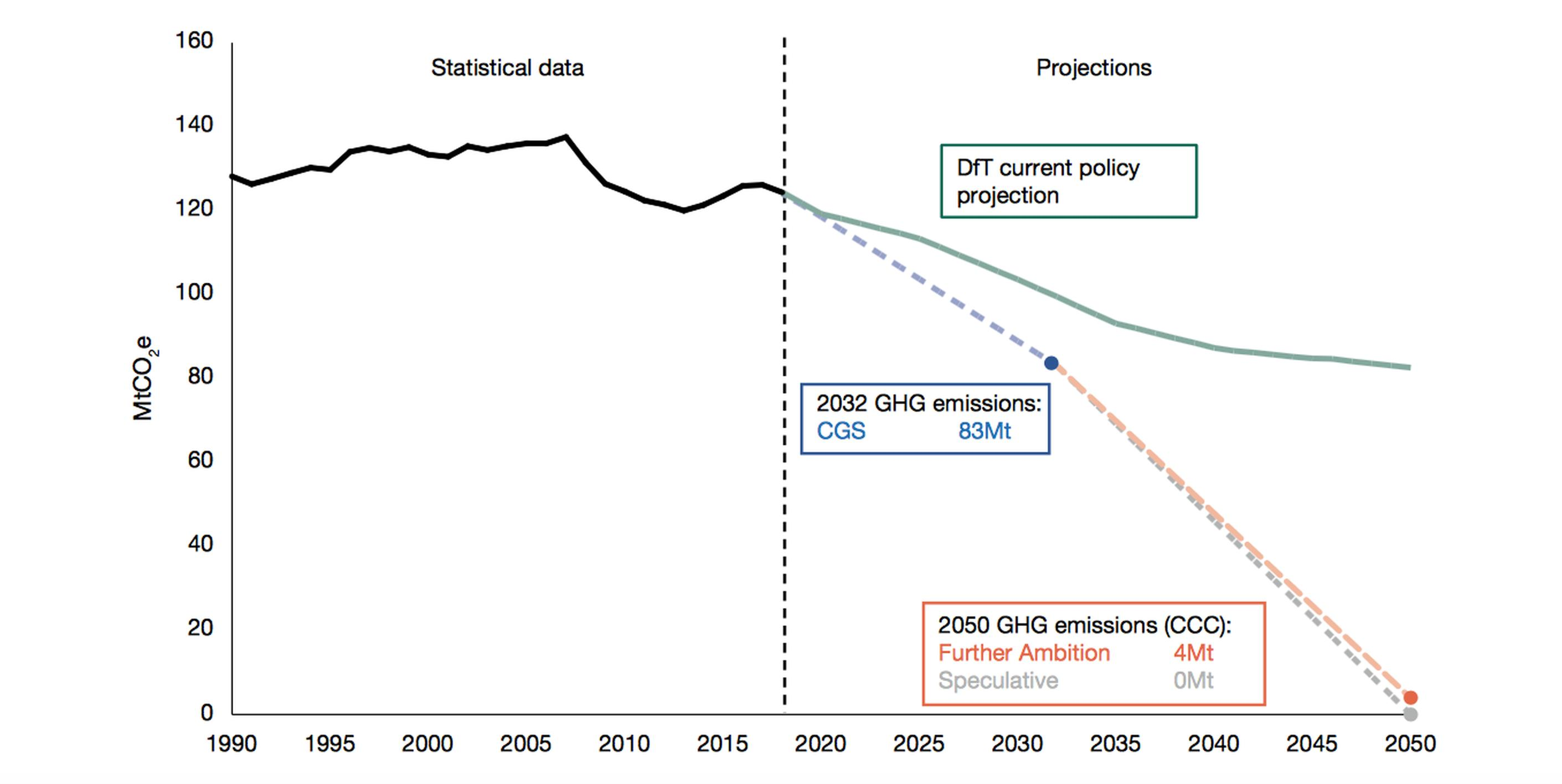 The DfT's current projection is way off Net Zero