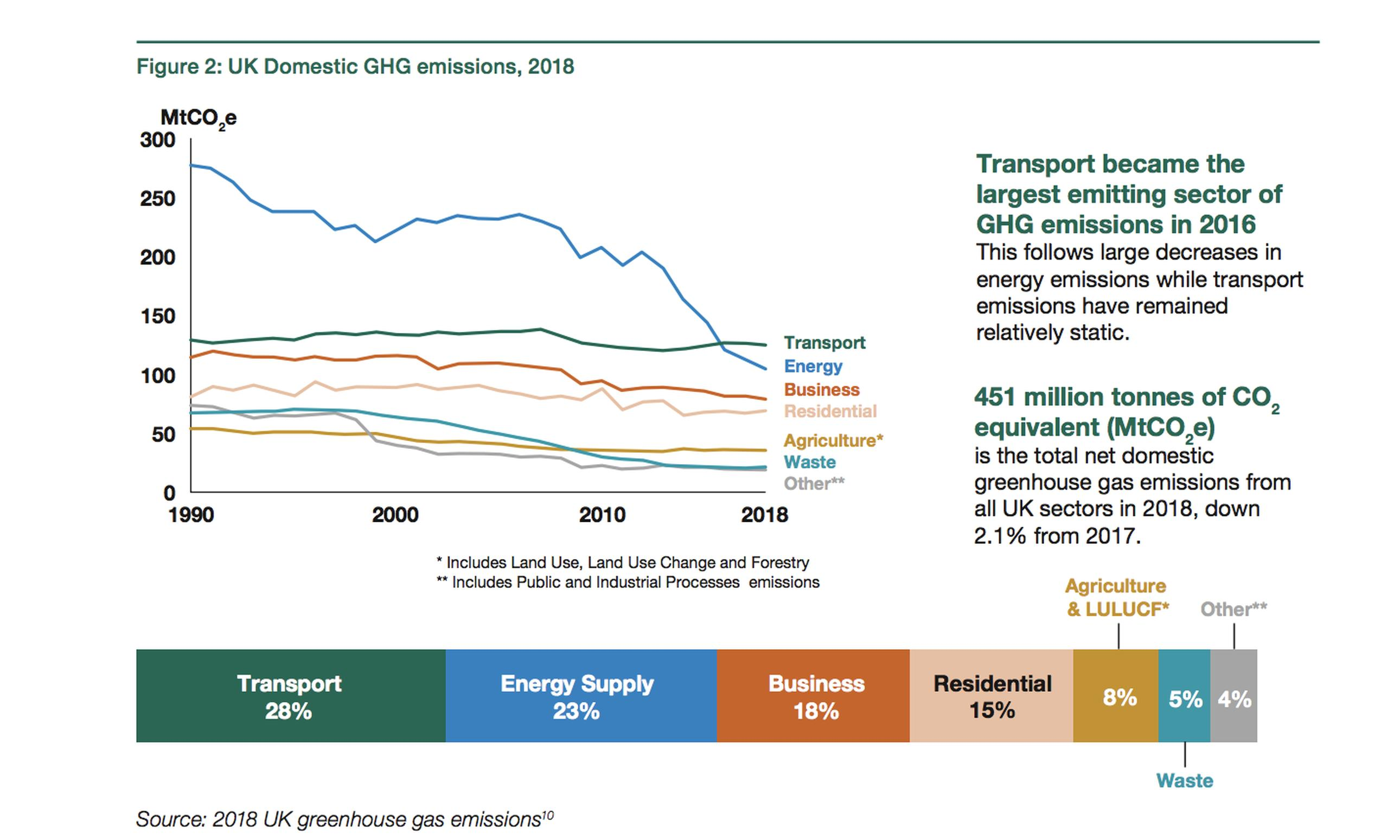 What would happen if government policy regarding carbon emissions changes, as in the recent DfT Decarbonising Transport plan