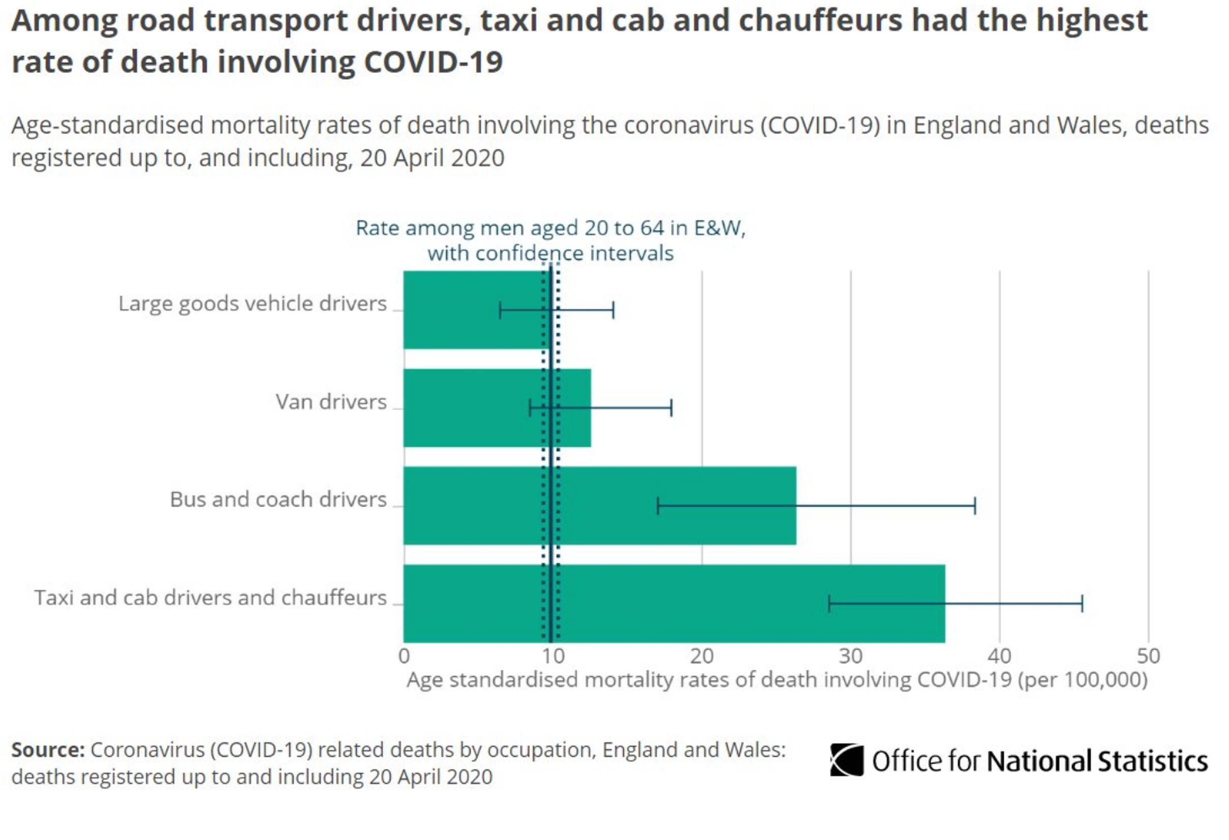 Taxi drivers particularly at risk from COVID-19, ONS figures reveal