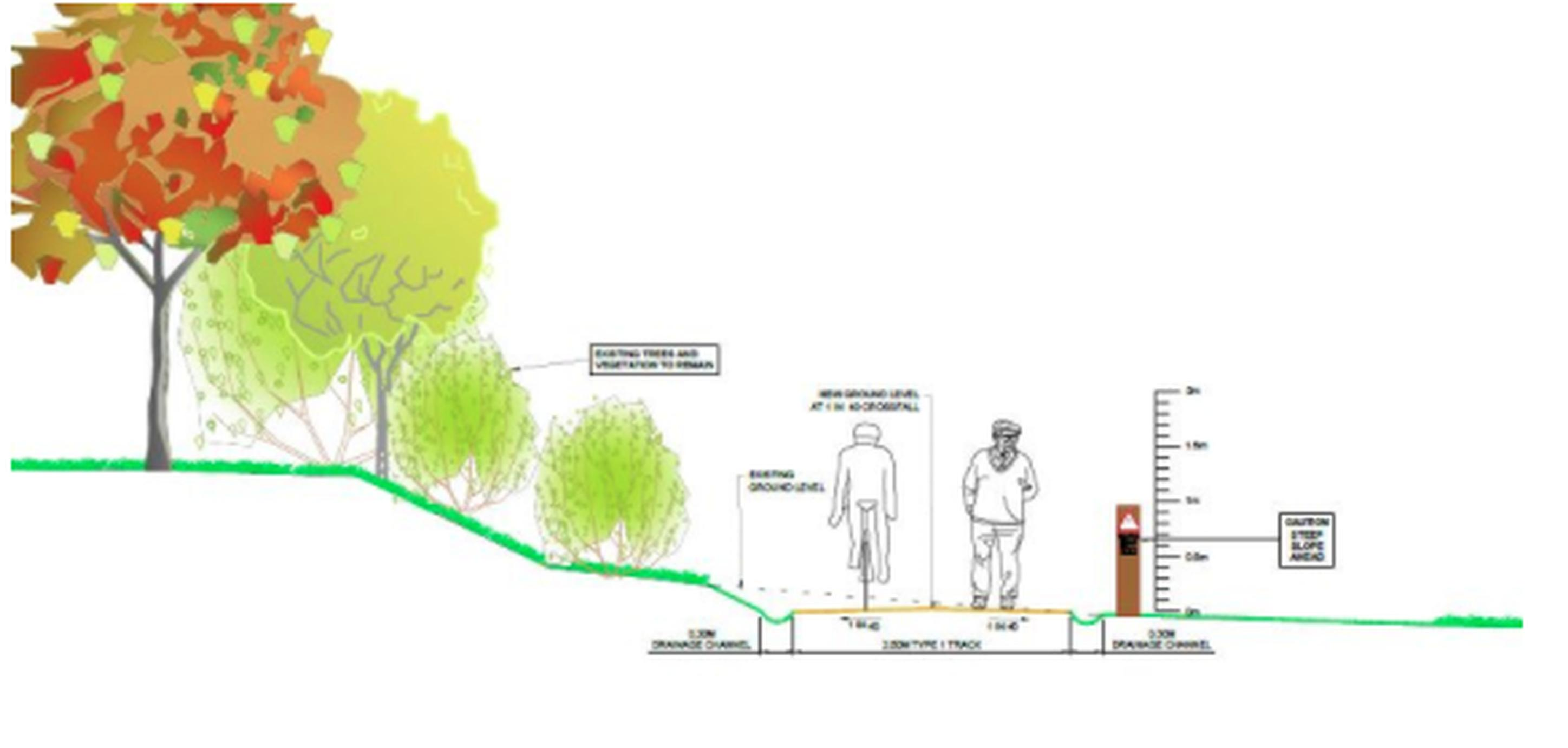 Plans from the Science Vale Cycle Network Project