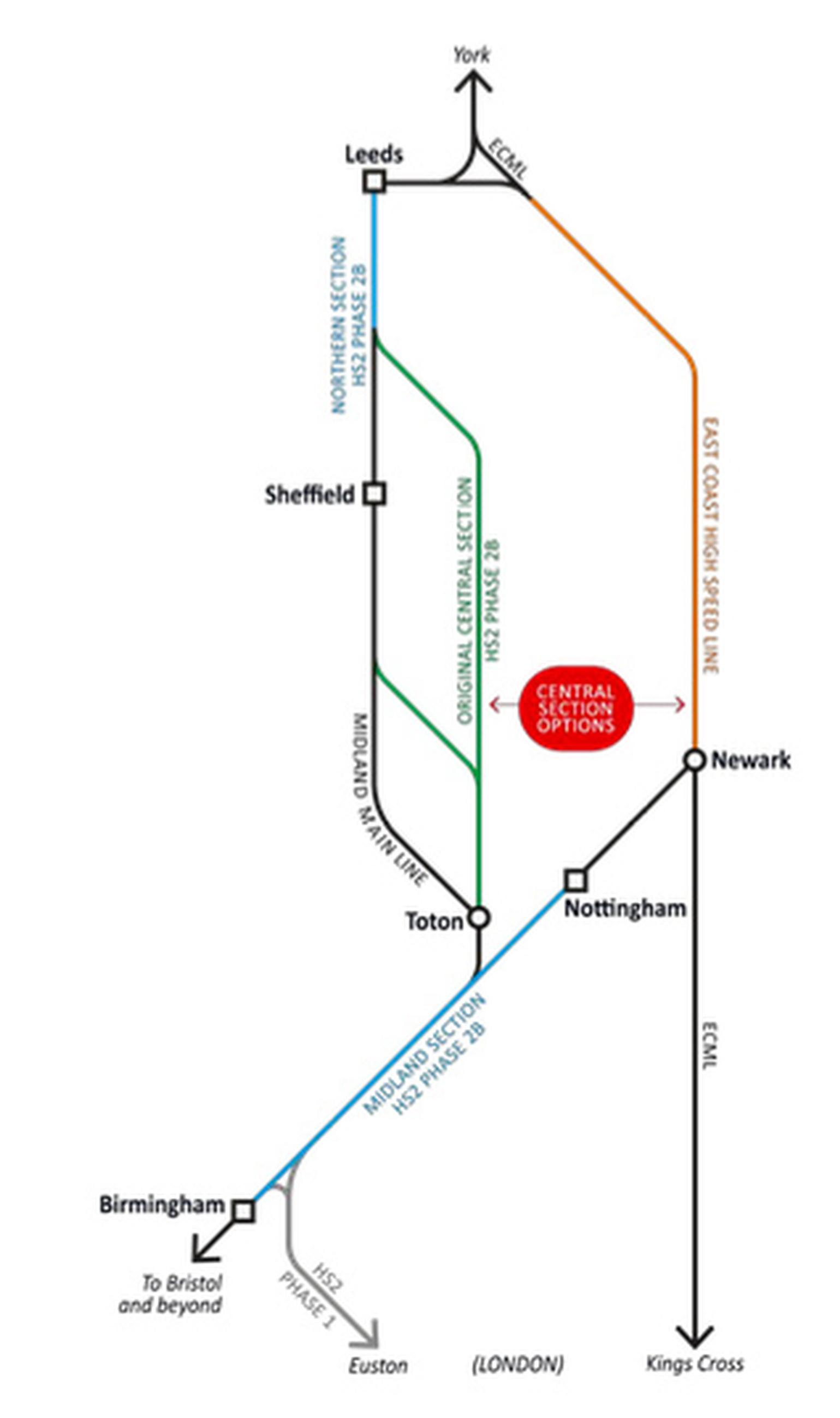 An East Coast high-speed line could replace the central section of HS2's eastern arm