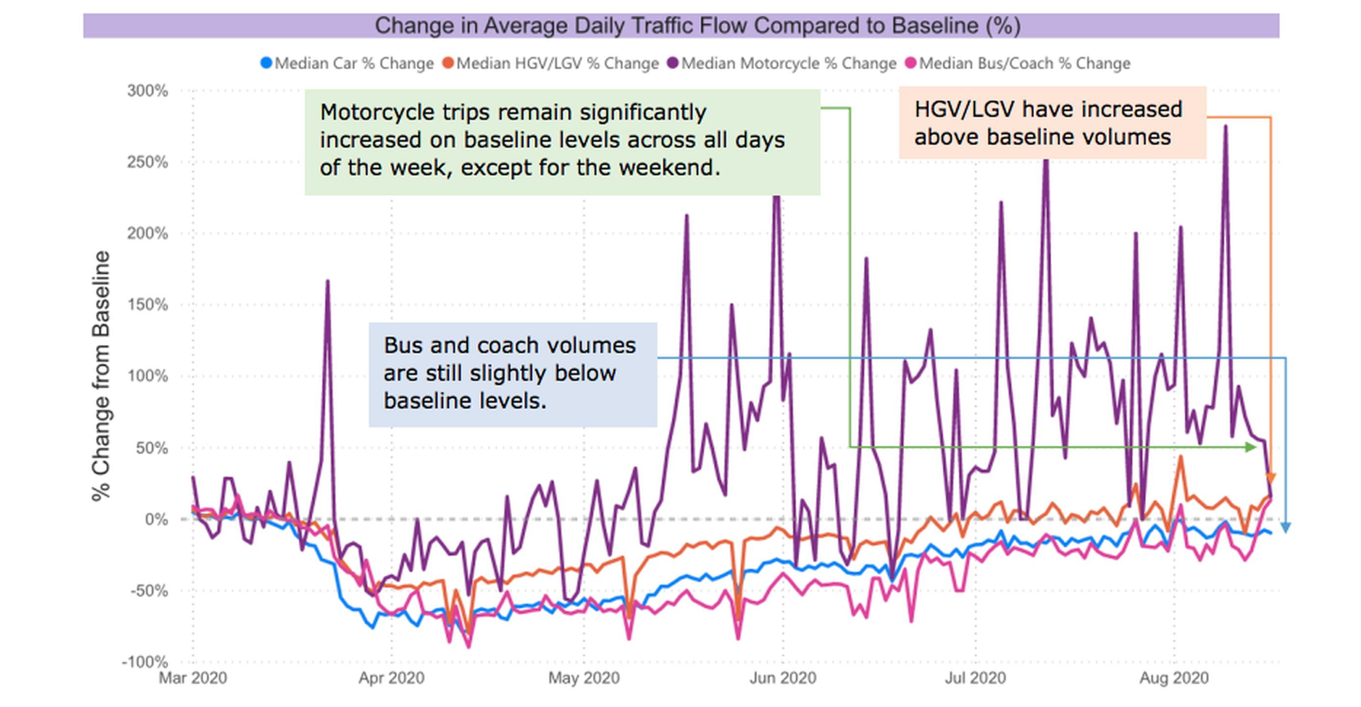 Change in average vehicle trips by vehicle class where available in the source dataset (note this data is measured at sensor level so sources with large numbers of sensors will have a greater contribution to the average count): Transport Technology Forum