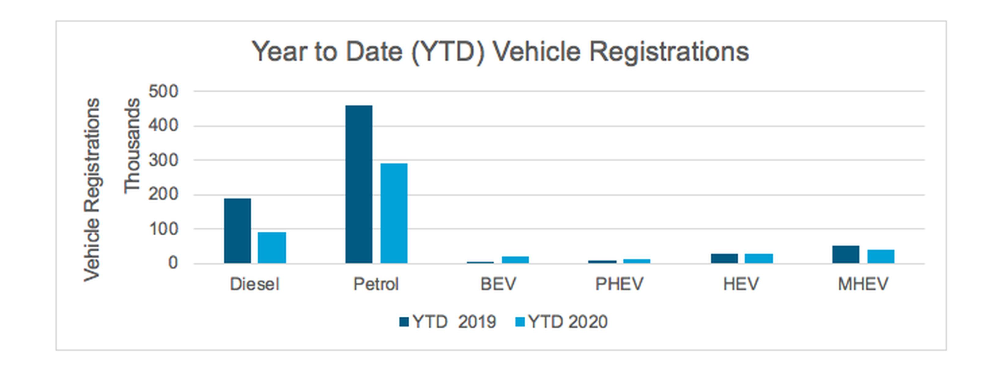 Year to date vehicle registrations