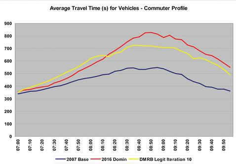 Figure two: Difference in travel costs – commuting trips