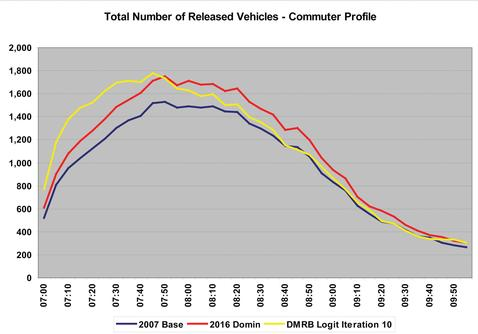 Figure three: Implied demand profile – commuting trips