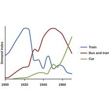 Three transport trends, 1900-1970