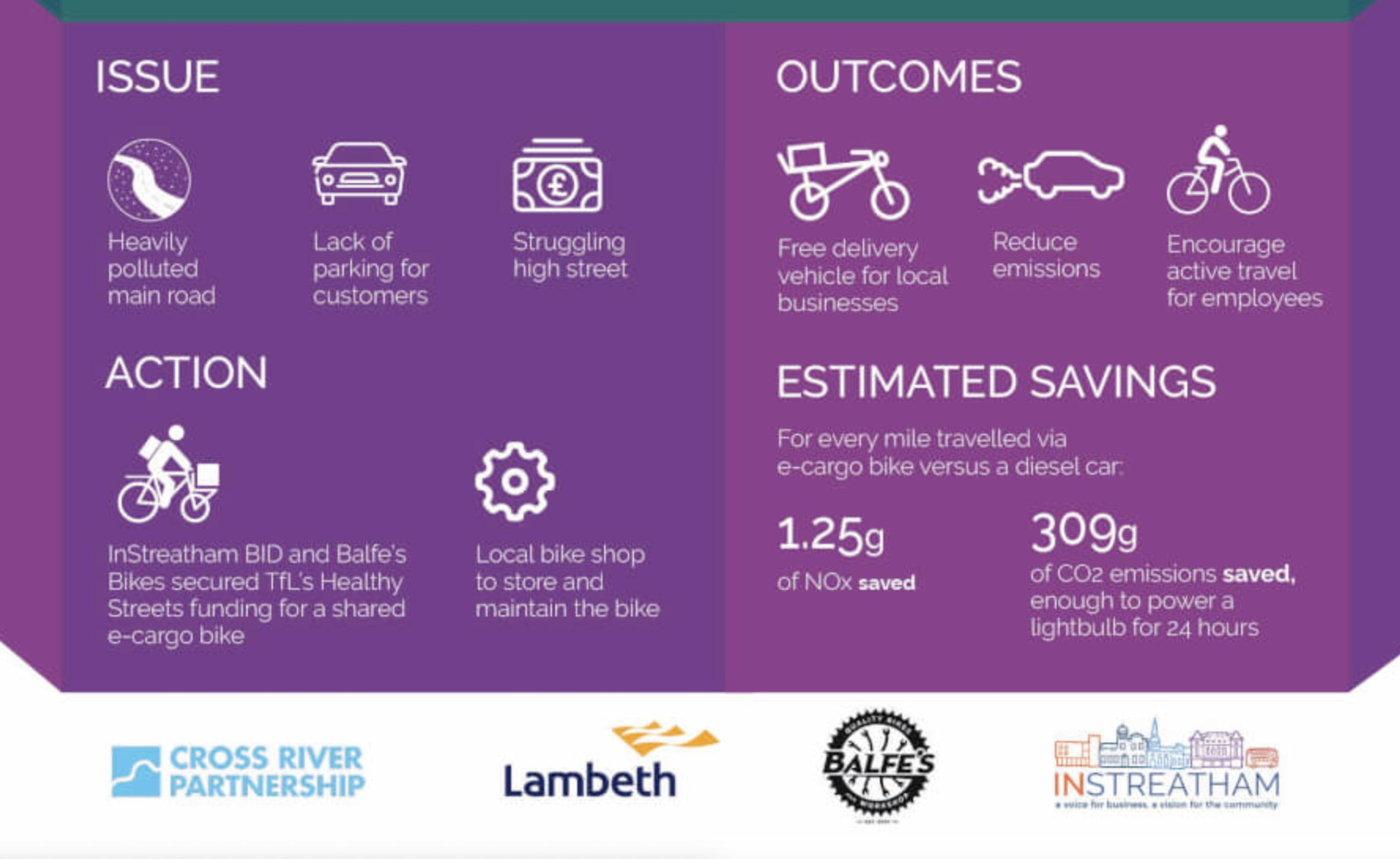 Positive impacts from a CRP e-cargo bike supported scheme