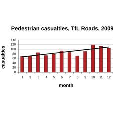 Doug Stewart believes this graph supports his view that removing pedestrian guardrailing in London is increasing the number of pedestrian casualties.